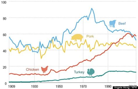 Chicken More Popular Than Beef In U S For First Time In How Much Is It To Eat At Country Buffet