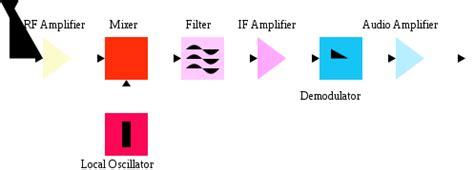 block diagram superheterodyne receiver block diagram of a typical superheterodyne receiver