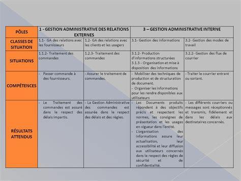 Modèle De Fiche De Procédure Administrative