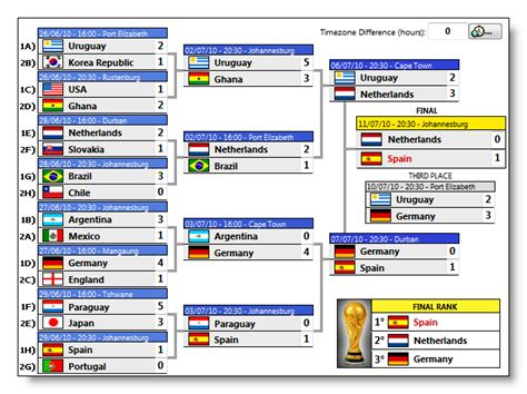on technical tips world cup soccer 2010 in south africa