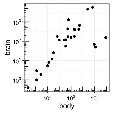 ggplot theme axis ticks x ggplot2 axis scales and transformations easy guides