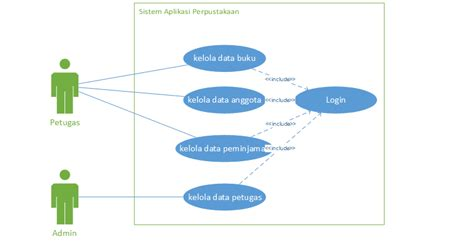 syarat membuat use case contoh usecase diagram aplikasi perpustakaan kejar koding