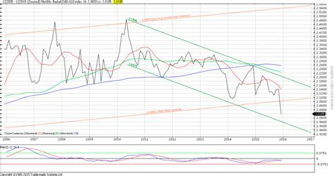 fx trader magazine technical analysis trend trading fx trader magazine technical analysis currency trends