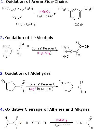 Reactions| Oxidation; Carboxylation Preparation of