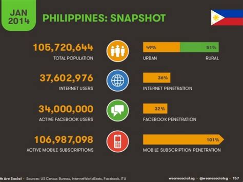 thesis about social media in philippines philippines digital social and mobile stats in 2015