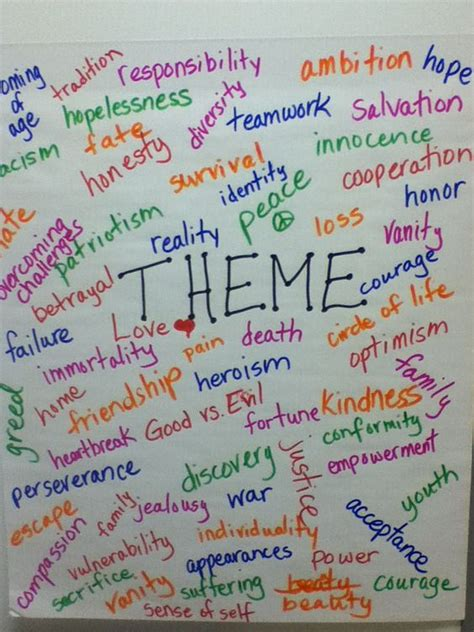 theme anchor chart teaching pinterest theme anchor theme anchor chart teaching language arts pinterest