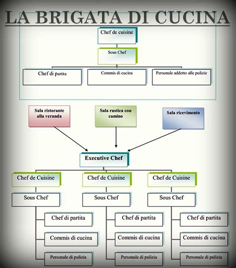 brigata di cucina commis di cucina mansioni casamia idea di immagine