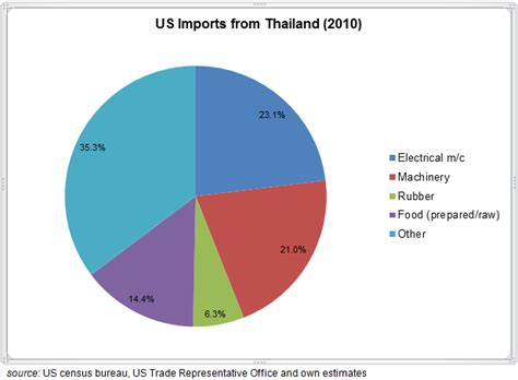 Kaos Import Thailand Mapa 3 geopolitics macroeconomics impact of a us slowdown on