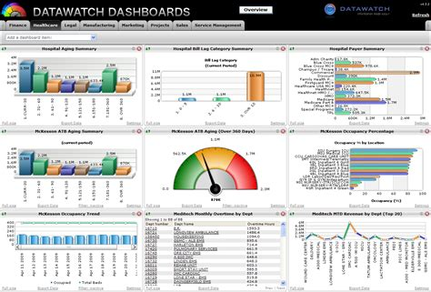 performance dashboard template datawatch healthcare dashboard