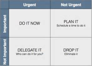 time matrix template pin stephen covey time management matrix template a