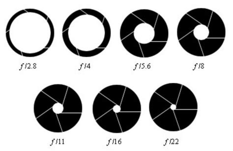 aperture diagram smartphone megapixel count does not matter and we