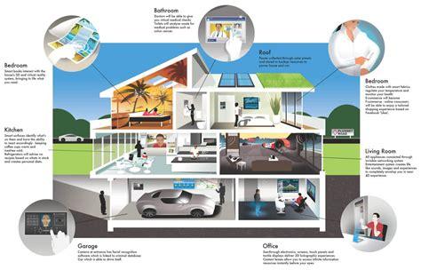 la maison du canapé maison du futur sur le nouveau march 233 des bo 238 tiers