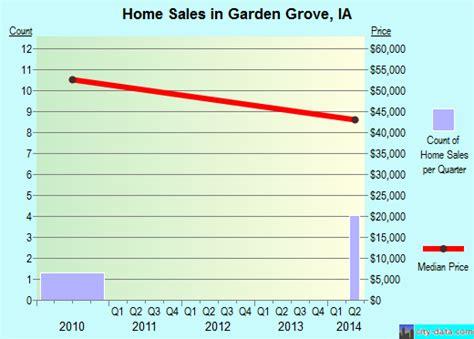Garden Grove Iowa Real Estate Garden Grove Iowa Ia 50103 Profile Population Maps