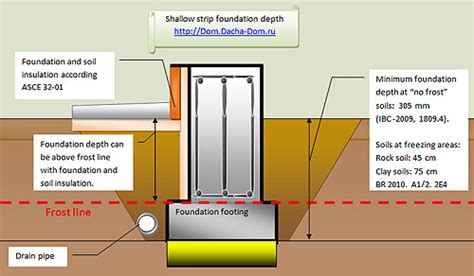 2 Storey House Design by House Strip Shallow Foundations Depth