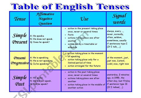 grammar tenses table table of tenses esl worksheet by sheyn