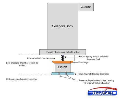 Diverter Valve Diagram, Diverter, Free Engine Image For