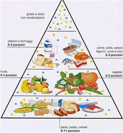 piramide alimentare inran e coop cos 180 232 la piramide alimentare