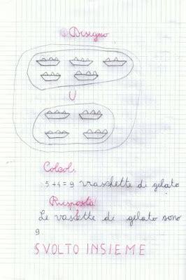 gelato al cioccolato testo significato didattica matematica scuola primaria settembre 2015