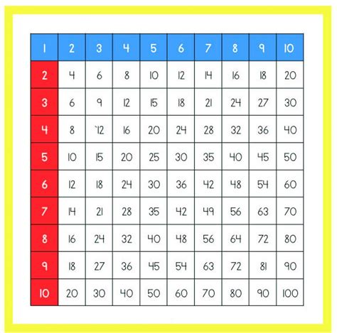 printable times table 1 100 activity shelter printable times table charts 1 100 printable shelter