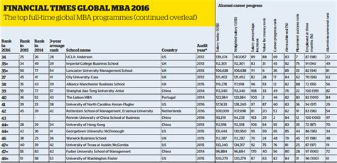 When Did Us News Mba Rankings Come Out by Mba At Sjtu Ranked 39th In Ranking By Ft