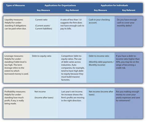 managing by strategic themes en español 2 3 assessing organizational performance mastering