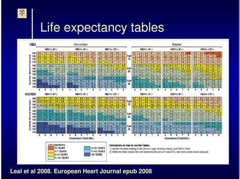 type 2 diabetes expectancy tables quantifying expectancy in with type 2 diabetes