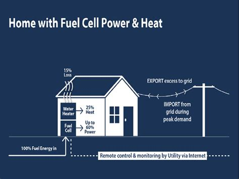 home remodeling home fuel cell system with power heat