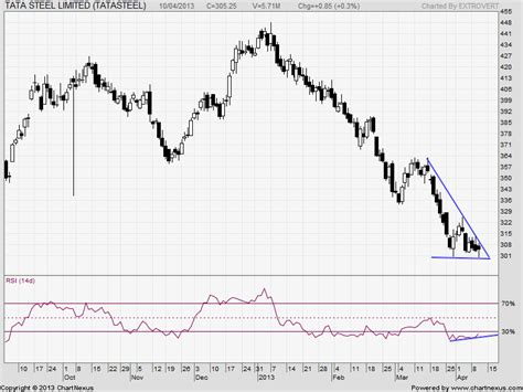 candlestick pattern of tata steel infosys yes bank and tata steel technical analysis