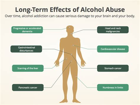 Physiological Effects Of Detox by How To Prevent Addiction Abuse And Addiction