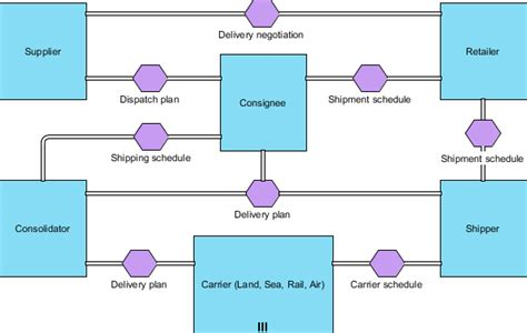 bpmn conversation diagram exle bpmn orchestration vs choreography vs collaboration