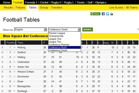 Football Conference Table How To Access Conference And South Statistics
