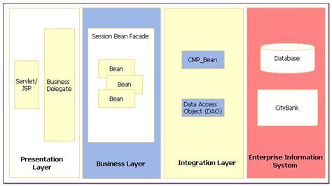 design online banking system create the design model