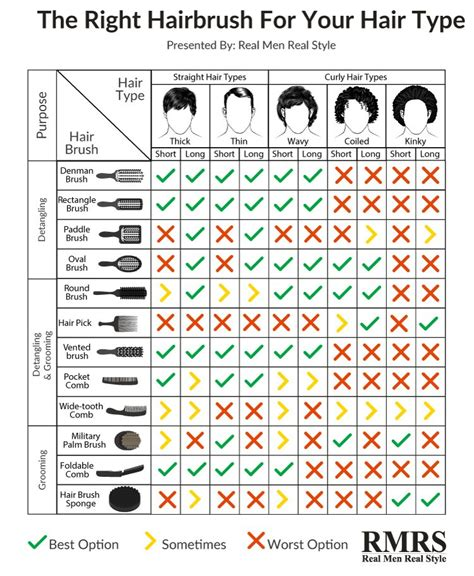 whats the best kind of hair for latch hook hair styles best hairbrush for men s hair types infographic