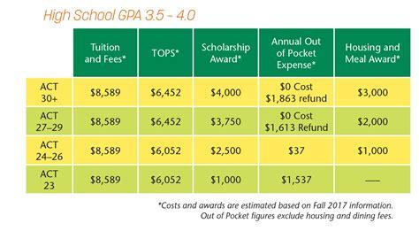 Mba 3 5 Gpa Usa Scholar by Scholarships