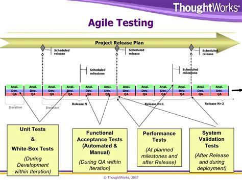 agile testing vs v