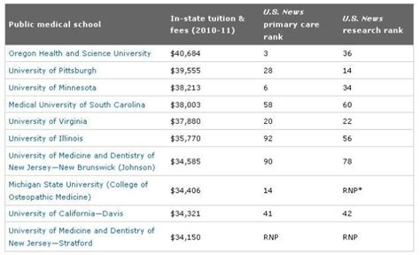 Ross School Of Business Mba Cost by U S News Of Minnesota Med School Ranks Third