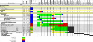 the use of gantt charts in production monitoring china