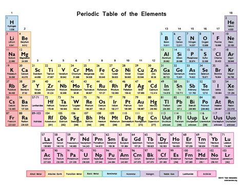me the periodic table best 25 periodic table printable ideas on
