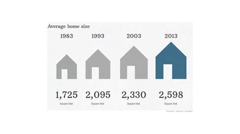 America S Homes Are Bigger Than Ever Jun 4 2014 Square Footage Of Typical House