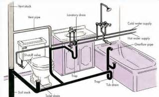 plumbing layout bathroom plumbing layout diagram bathroom diagramjpg bathroom plumbing
