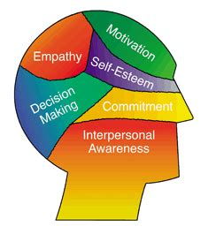Strategies For Enhancing A Healthy Self Image