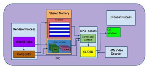 chrome gpu process gpu accelerated compositing in chrome the chromium projects