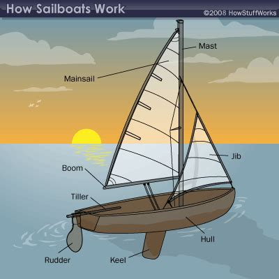 how does a sw boat work basic parts of a sailboat sailboat parts howstuffworks