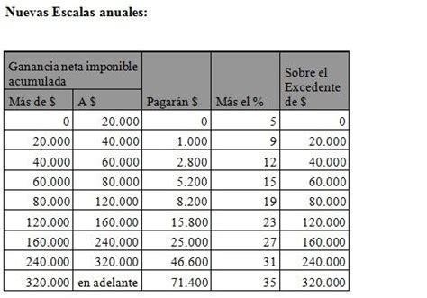 tasa ganancias 2016 afip public 243 las nuevas tablas del impuesto a las