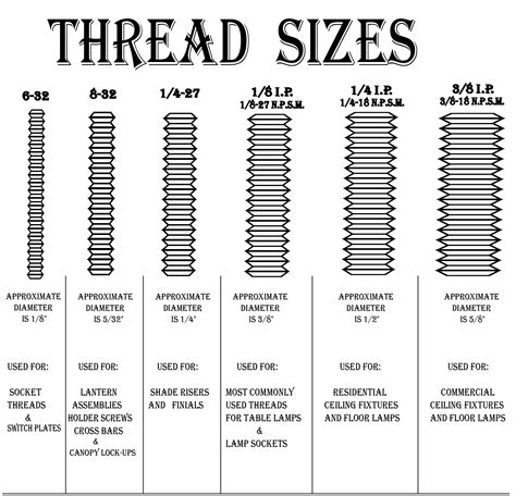 Standard Faucet Thread Size by Pin Size Threads Machinist Tap Drill Chart Ansi Standard