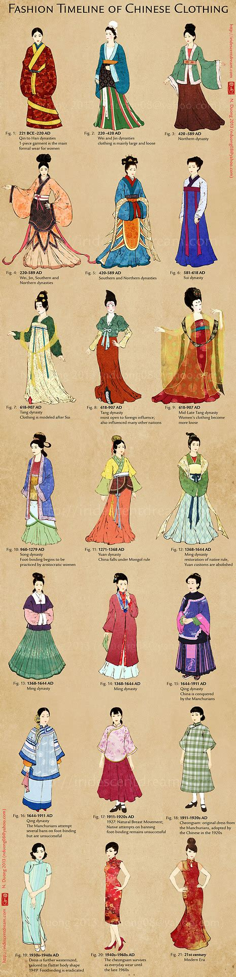 Chinese Traditional Fashion Timeline | ancient chinese fashion a timeline of women in china