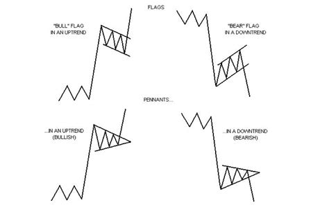 pennant pattern trading s p500 bearish pennant forming the real monkey