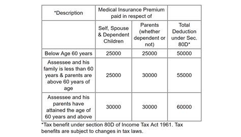medical insurance under section 80d tax benefit of buying health insurance in india for nri
