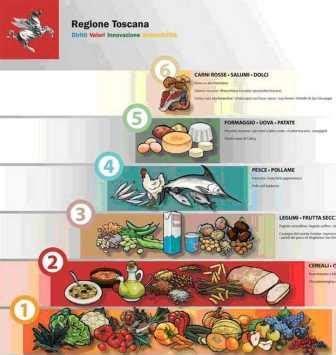 piramide alimentare toscana la piramide alimentare ovvero i comportamenti alimentari