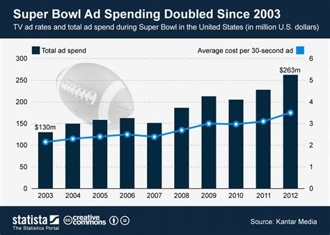 major sports events and the attraction of advertising